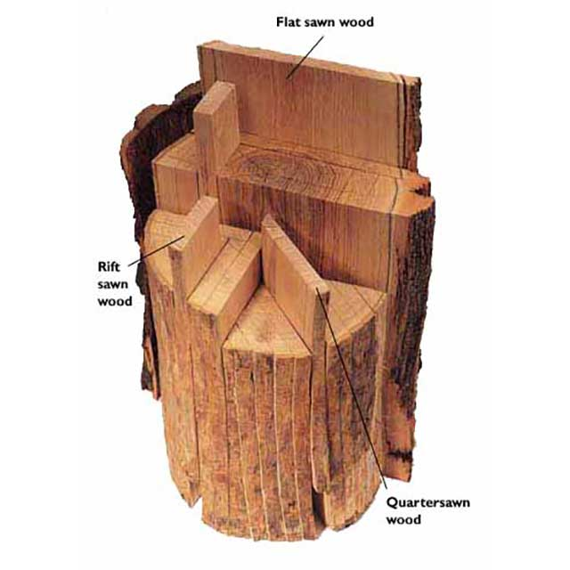 Quartersawn Wood Diagram